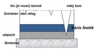 lakkfelület karc ábra